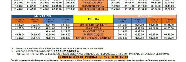 MÍNIMAS PARA EL CAMPEONATO DE ESPAÑA Y PARA LA COPA